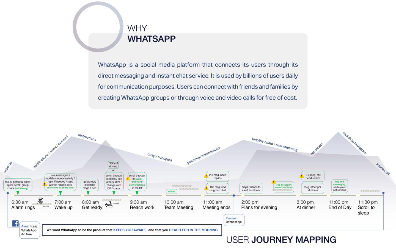 UI Design; Wireframing; Prototyping