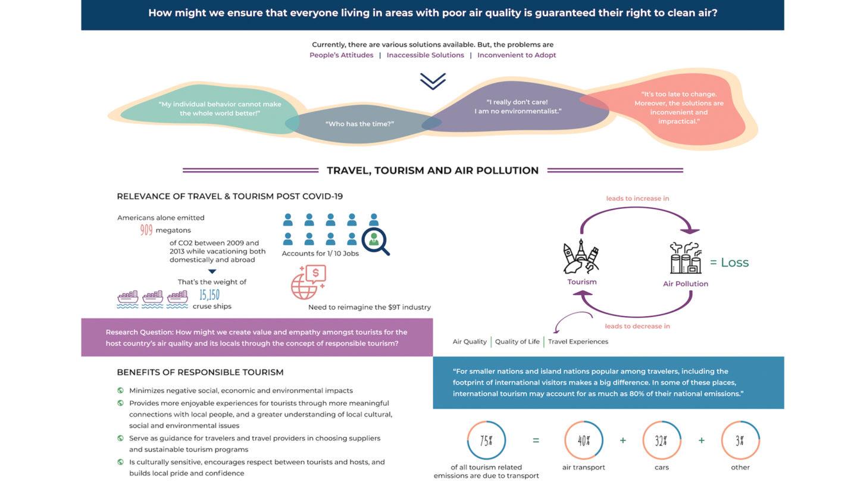 Prototyping; Clean Air; Air Polution; Travel Brand